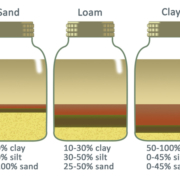 Compare your soil to these diagrams to determine your landscaping's soil composition. You can then adjust amendments to reach the optimum mix. Illustration: SDCWA Jar Soil Test