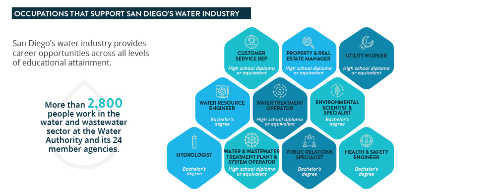 Water reliability generates jobs in a wide range of disciplines. Graphic: San Diego EDC