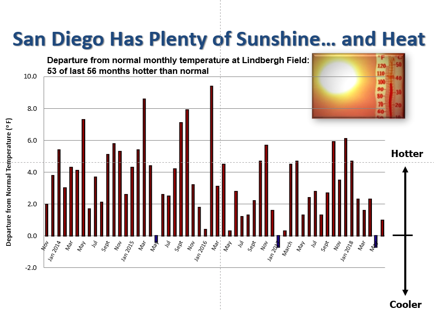 San Diego's temperatures show an upward trend overall.