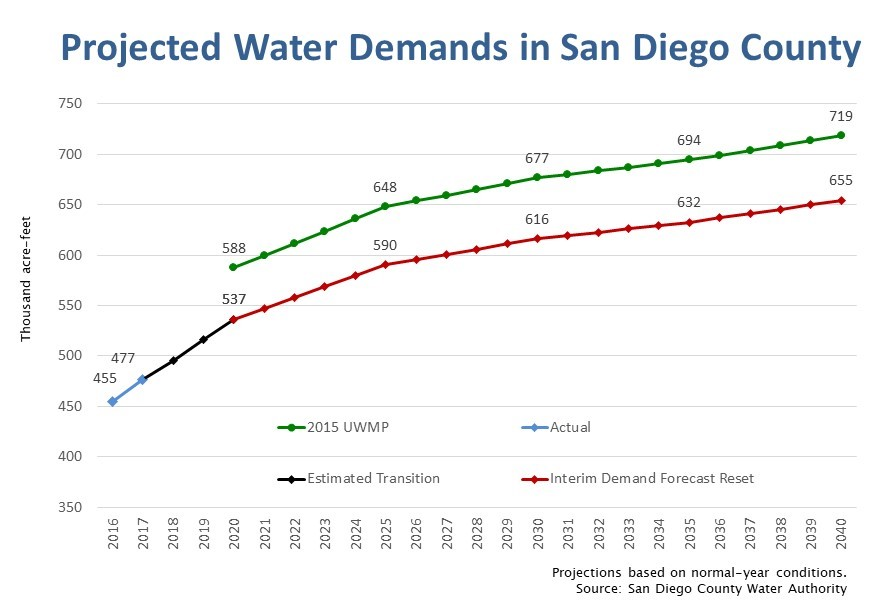 Project water demands in San Diego County based on normal year conditions. Graphic: Water Authority