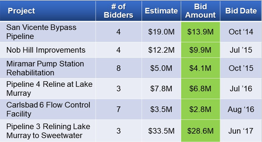 From October 2014 through June 2017, the Water Authority received 3-to-7 bids for projects, and the bids were all below agency estimates. Graphic: Water Authority
