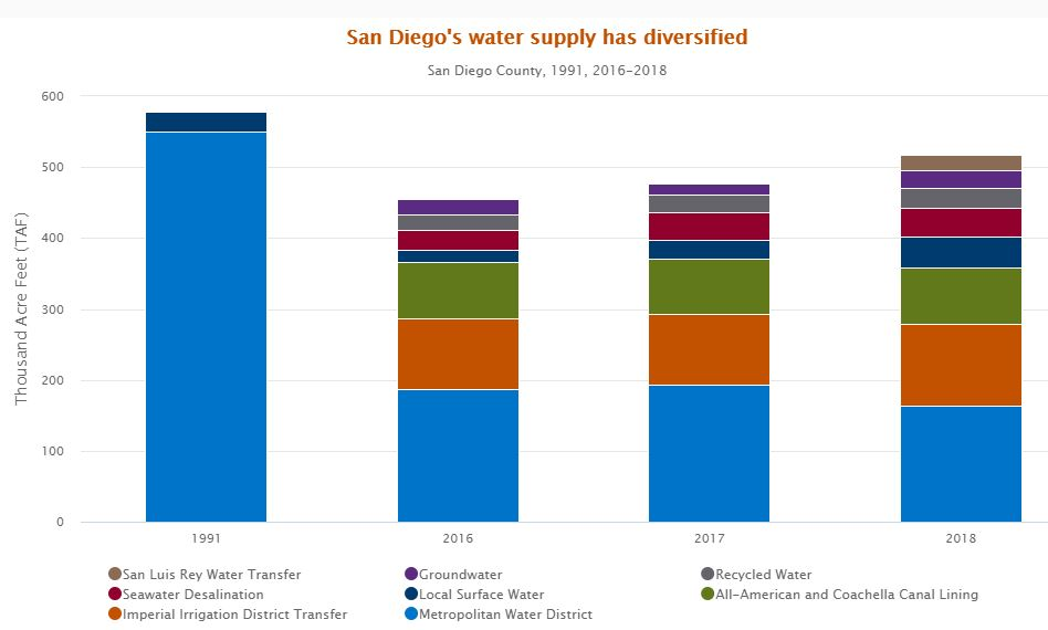 San Diego County's water supply has diversified significantly over the last couple of decades.. Source: San Diego County Water Authority