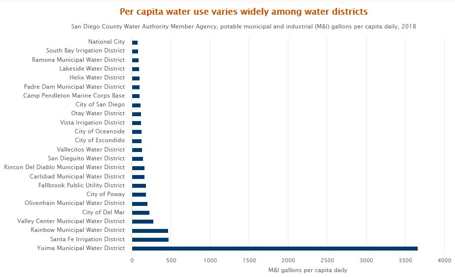 Per capita water use in San Diego County