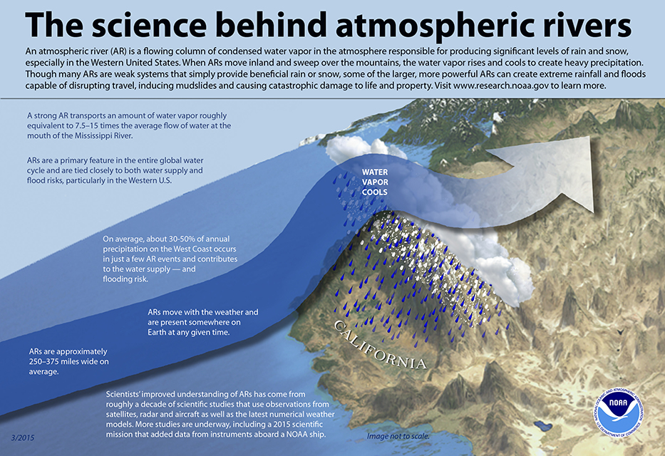The science behind atmospheric rivers