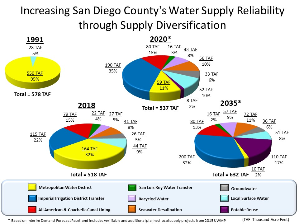 Increasing San Diego County's Water Supply Reliability through Supply Diversification
