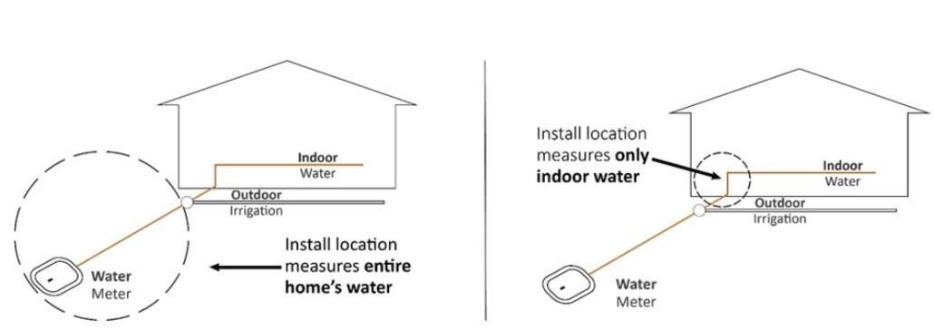 Install Smart Water Leak Detector