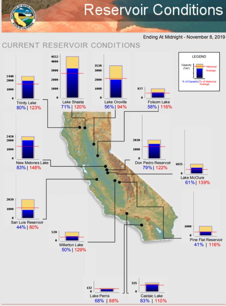 Major California Reservoirs Above Historical Average on November 8, 2019