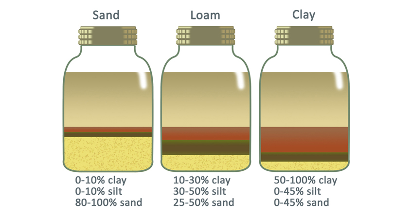 Use this graphic as an example to compare your jar to. Aim to get the most even distribution, as shown with the loam jar. Image: Water Authority