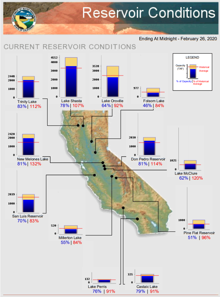 Water Supply-Major Reservoirs-DWR-WNN Feb 2020