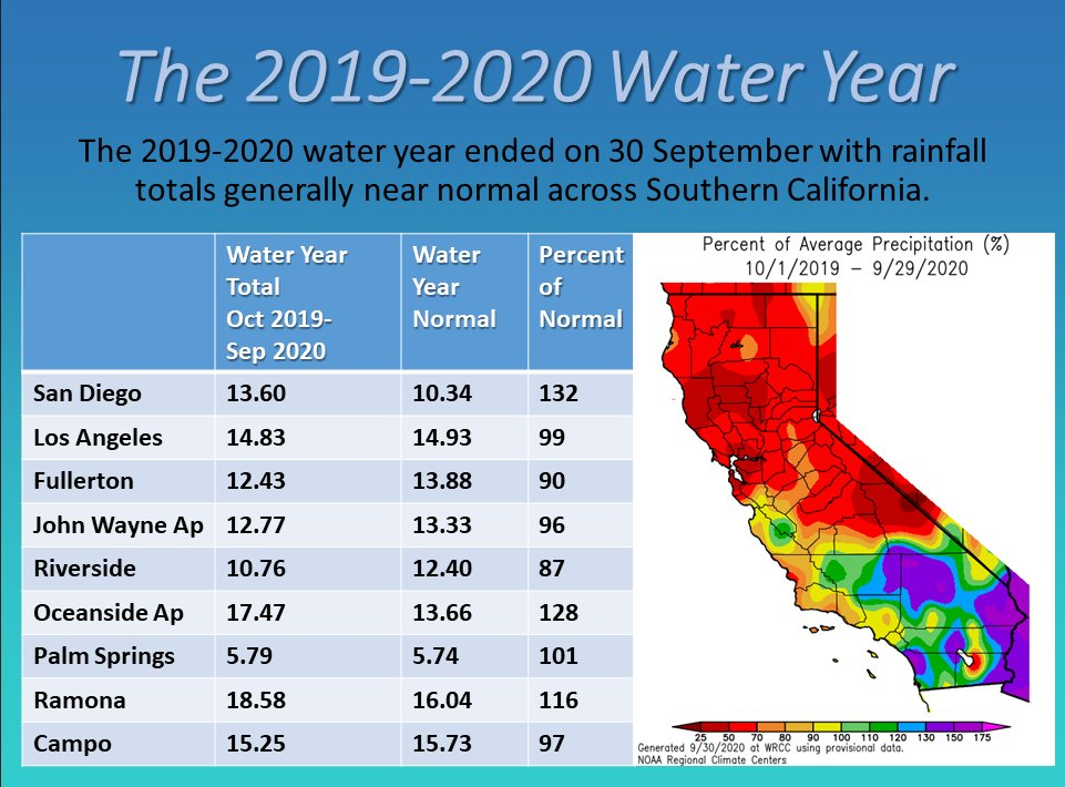 Water Year 2020-Water Supply-La Nina