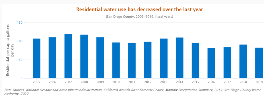 Residential Water Use-Quality of Life Dashboard