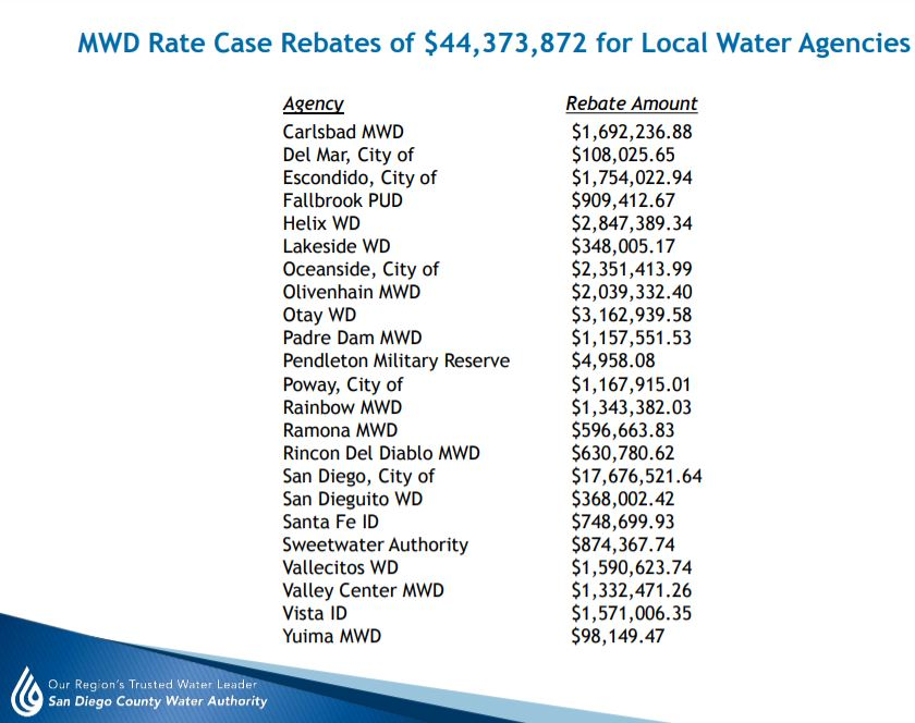 MWD Overcharges-Rate Case-Rebates-Member Agencies