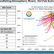 Atmospheric Rivers-CW3E-Scripps-Rain