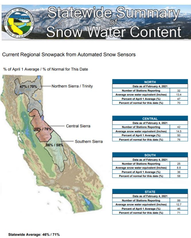 snowpack-reservoirs-Snow survey