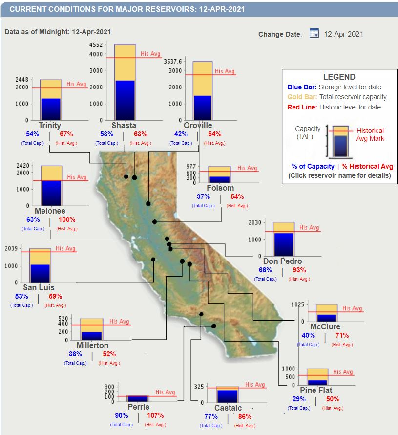 Reservoirs-Drought-Water Supply Diversity-DWR