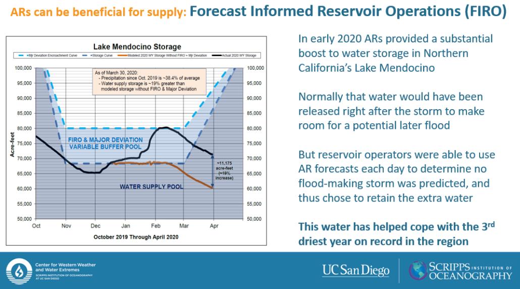 Forecast Informed Reservoir Operations