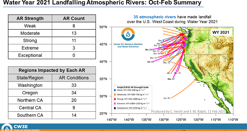Drought-atmospheric rivers-science-climate change