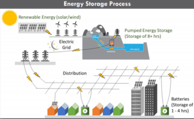 Energy Storage Process-San Vicente-Pumped Hydro-Energy