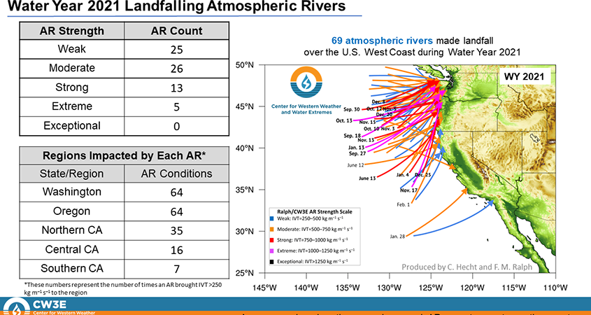Atmospheric Rivers-Water Year 2021-drought-climate